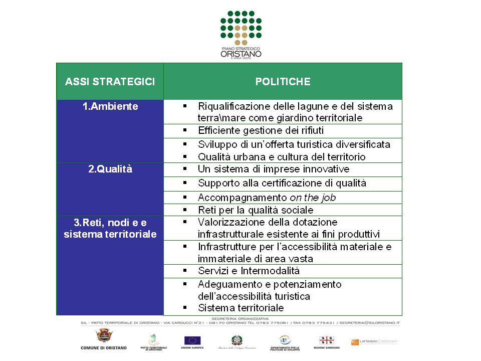 ASSI STRATEGICI POLITICHEAZIONI 1.Sistema terra\mare come giardino territoriale 1.Valorizzazione, monitoraggio e messa in rete delle aree costiere 2.