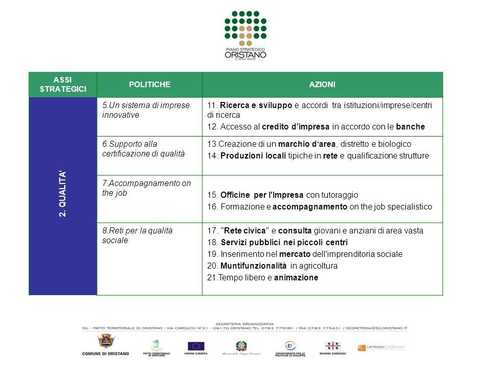 ASSI STRATEGICI POLITICHEAZIONI 5.Un sistema di imprese innovative 11. Ricerca e sviluppo e accordi tra istituzioni/imprese/centri di ricerca 12. Acce