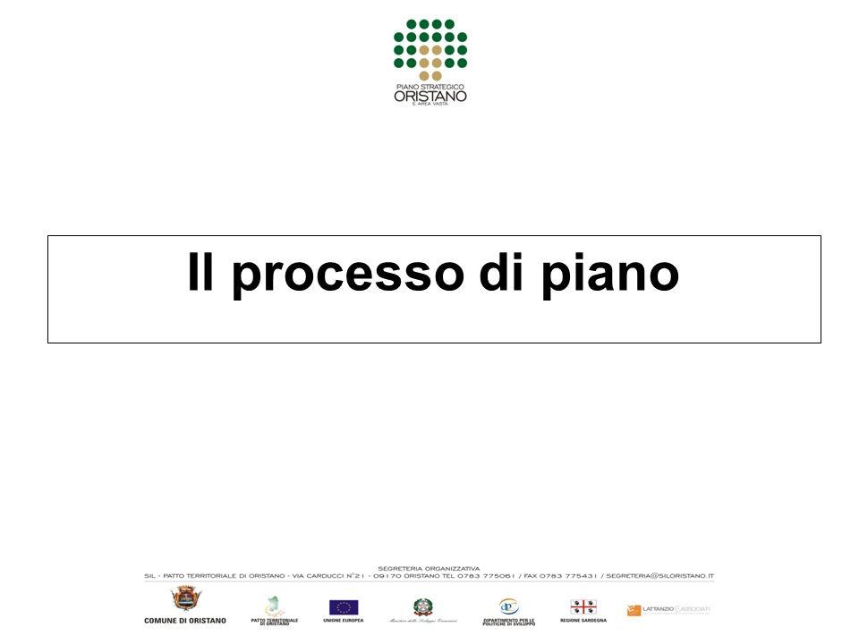 Il processo di piano