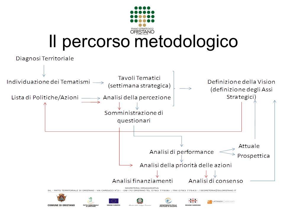 Il percorso metodologico