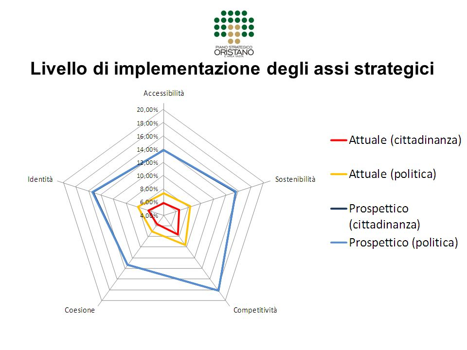 Livello di implementazione degli assi strategici