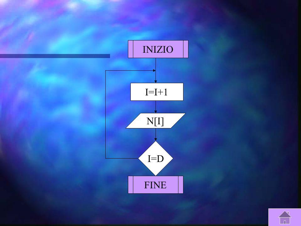 Azzeramento Contatori I:=0 H:=0 Y:=0 K:=0 Fine Azzeramento T:=S