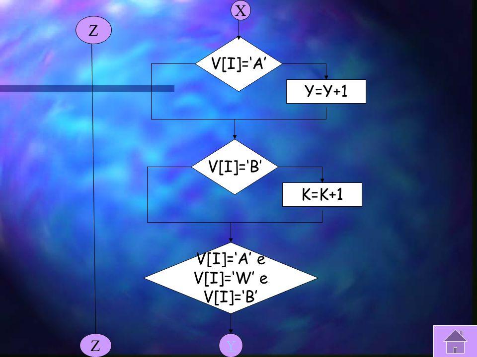 Controllo lettera 1 I=0 I=I+1 V[I]=W H=H+1 X Z