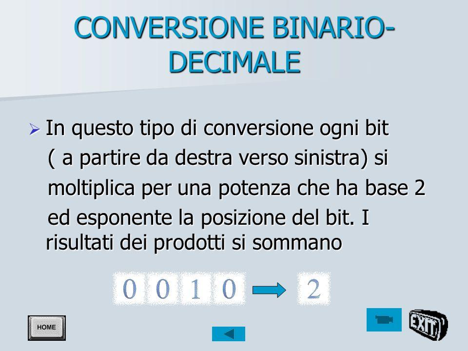 Conversioni E possibile convertire numeri da un sistema di numerazione all altro E possibile convertire numeri da un sistema di numerazione all altro