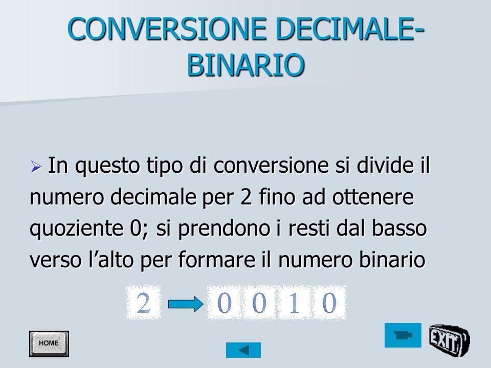 CONVERSIONE BINARIO- DECIMALE In questo tipo di conversione ogni bit In questo tipo di conversione ogni bit ( a partire da destra verso sinistra) si (