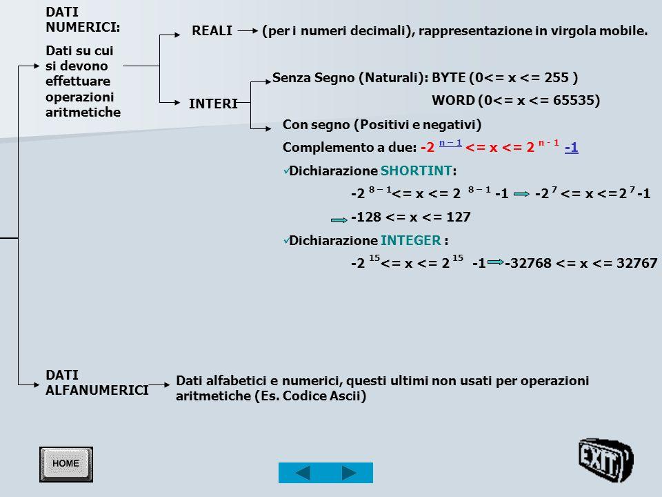 Rappresentazione dei dati nell elaboratore I dati nell elaboratore possono essere rappresentati secondo due modalità: I dati nell elaboratore possono