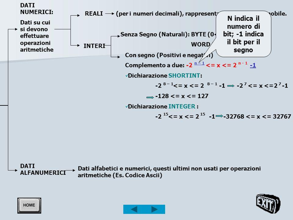 DATI NUMERICI: Dati su cui si devono effettuare operazioni aritmetiche INTERI Senza Segno (Naturali): BYTE (0<= x <= 255 ) WORD (0<= x <= 65535) Con s