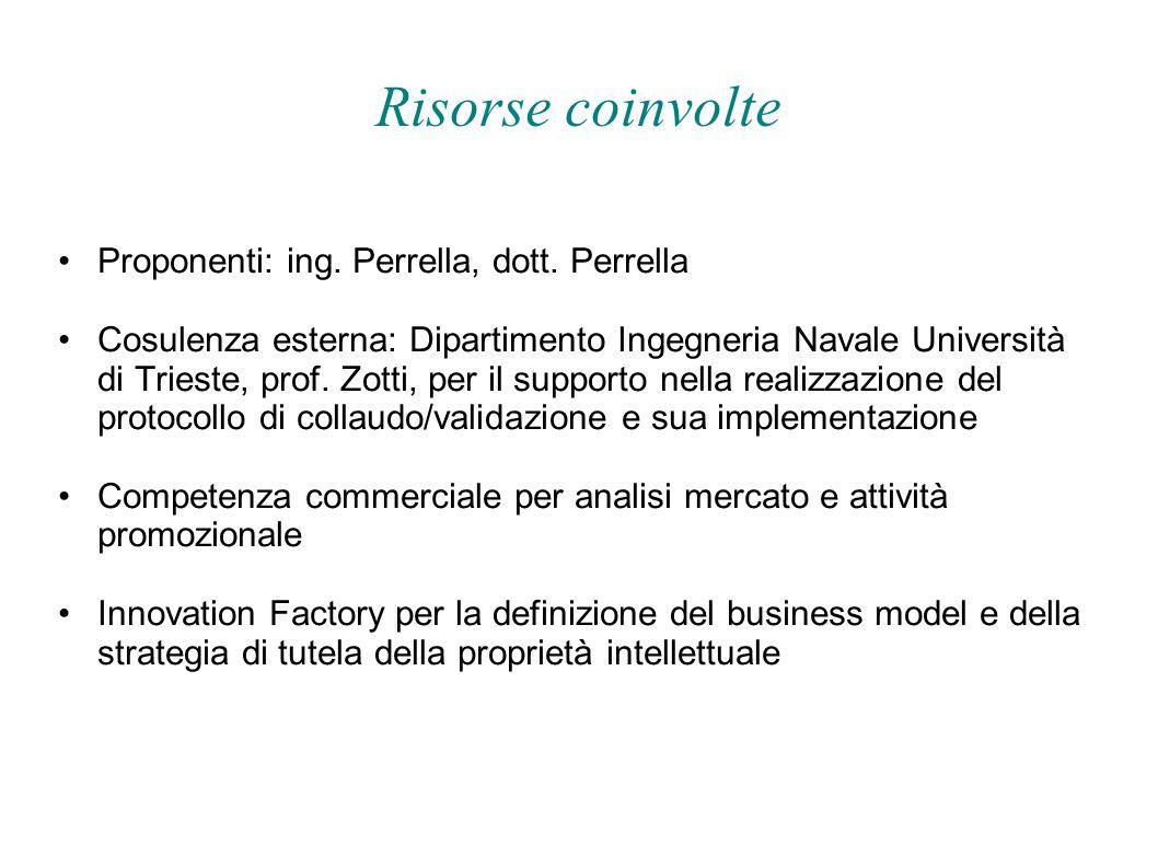Risorse coinvolte Proponenti: ing. Perrella, dott. Perrella Cosulenza esterna: Dipartimento Ingegneria Navale Università di Trieste, prof. Zotti, per