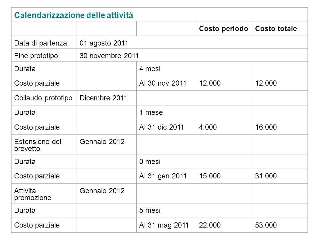 Calendarizzazione delle attività Costo periodoCosto totale Data di partenza01 agosto 2011 Fine prototipo30 novembre 2011 Durata4 mesi Costo parzialeAl