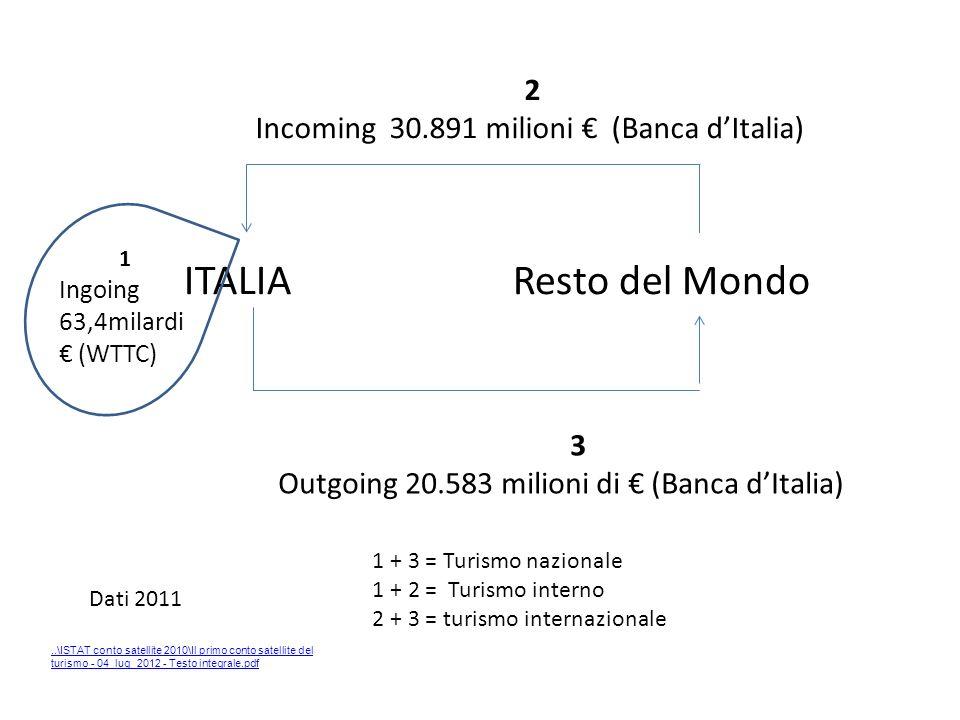 ITALIA Resto del Mondo 2 Incoming 30.891 milioni (Banca dItalia) 3 Outgoing 20.583 milioni di (Banca dItalia) 1 Ingoing 63,4milardi (WTTC) Dati 2011 1