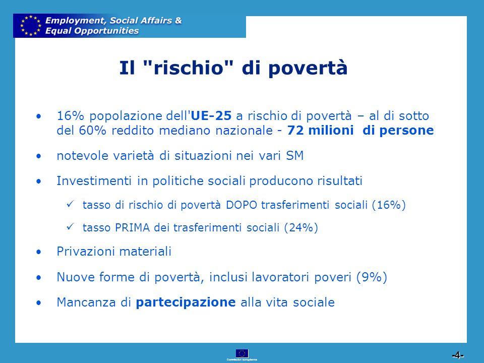 Commission européenne 4 -4- Il rischio di povertà 16% popolazione dell UE-25 a rischio di povertà – al di sotto del 60% reddito mediano nazionale - 72 milioni di persone notevole varietà di situazioni nei vari SM Investimenti in politiche sociali producono risultati tasso di rischio di povertà DOPO trasferimenti sociali (16%) tasso PRIMA dei trasferimenti sociali (24%) Privazioni materiali Nuove forme di povertà, inclusi lavoratori poveri (9%) Mancanza di partecipazione alla vita sociale