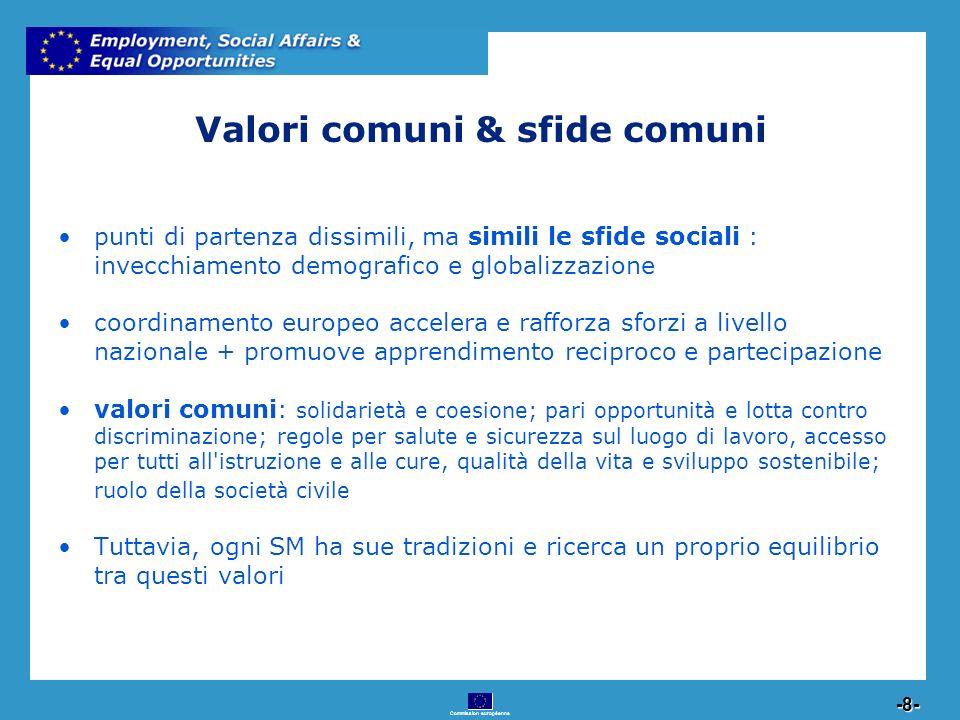 Commission européenne 8 -8- Valori comuni & sfide comuni punti di partenza dissimili, ma simili le sfide sociali : invecchiamento demografico e global