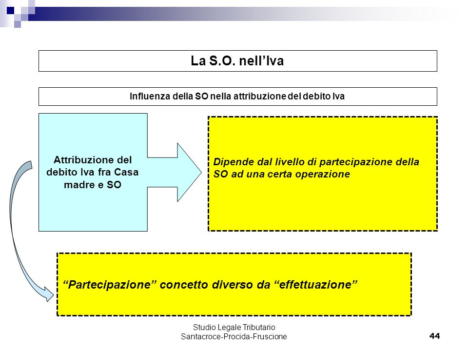 44 Dipende dal livello di partecipazione della SO ad una certa operazione Attribuzione del debito Iva fra Casa madre e SO Studio Legale Tributario San