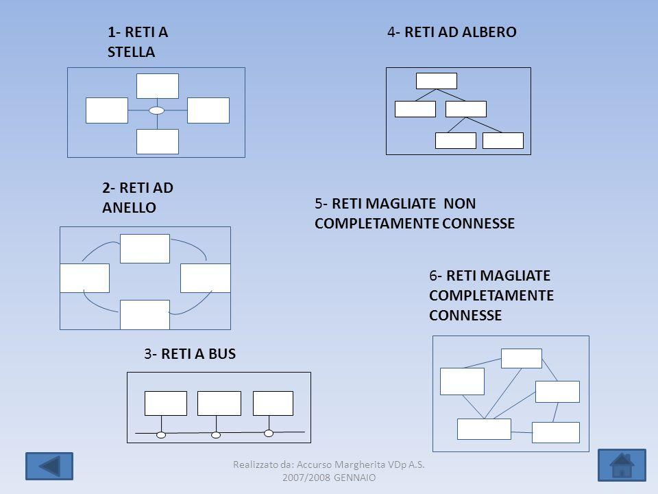 Realizzato da: Accurso Margherita VDp A.S. 2007/2008 GENNAIO 10 4- RETI AD ALBERO1- RETI A STELLA 3- RETI A BUS 2- RETI AD ANELLO 6- RETI MAGLIATE COM
