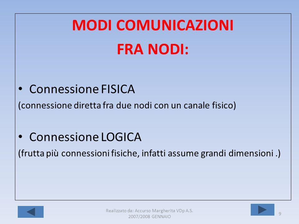 Realizzato da: Accurso Margherita VDp A.S. 2007/2008 GENNAIO 9 MODI COMUNICAZIONI FRA NODI: Connessione FISICA (connessione diretta fra due nodi con u