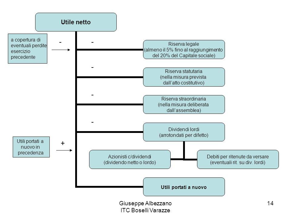 Giuseppe Albezzano ITC Boselli Varazze 14 Utile netto Riserva legale (almeno il 5% fino al raggiungimento del 20% del Capitale sociale) Riserva statut