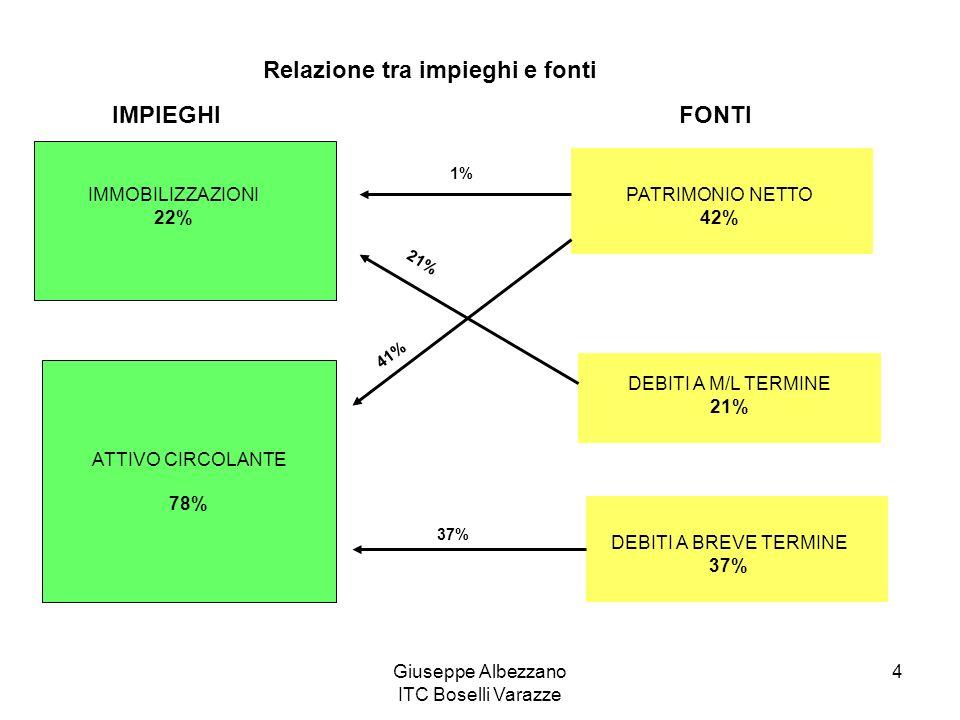 Giuseppe Albezzano ITC Boselli Varazze 4 IMPIEGHI ATTIVO CIRCOLANTE 78% FONTI PATRIMONIO NETTO 42% DEBITI A M/L TERMINE 21% DEBITI A BREVE TERMINE 37%