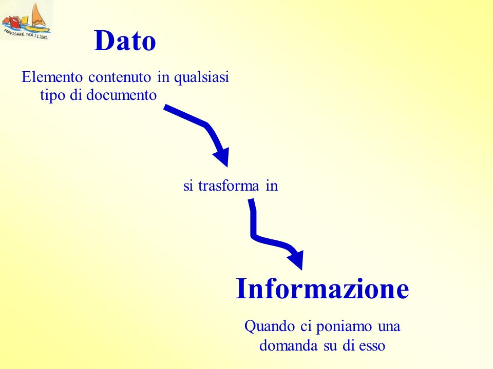 Dato Elemento contenuto in qualsiasi tipo di documento si trasforma in Informazione Quando ci poniamo una domanda su di esso