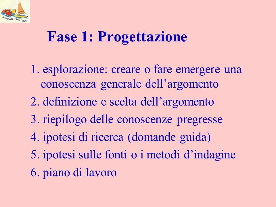 Fase 1: Progettazione 1. esplorazione: creare o fare emergere una conoscenza generale dellargomento 2. definizione e scelta dellargomento 3. riepilogo