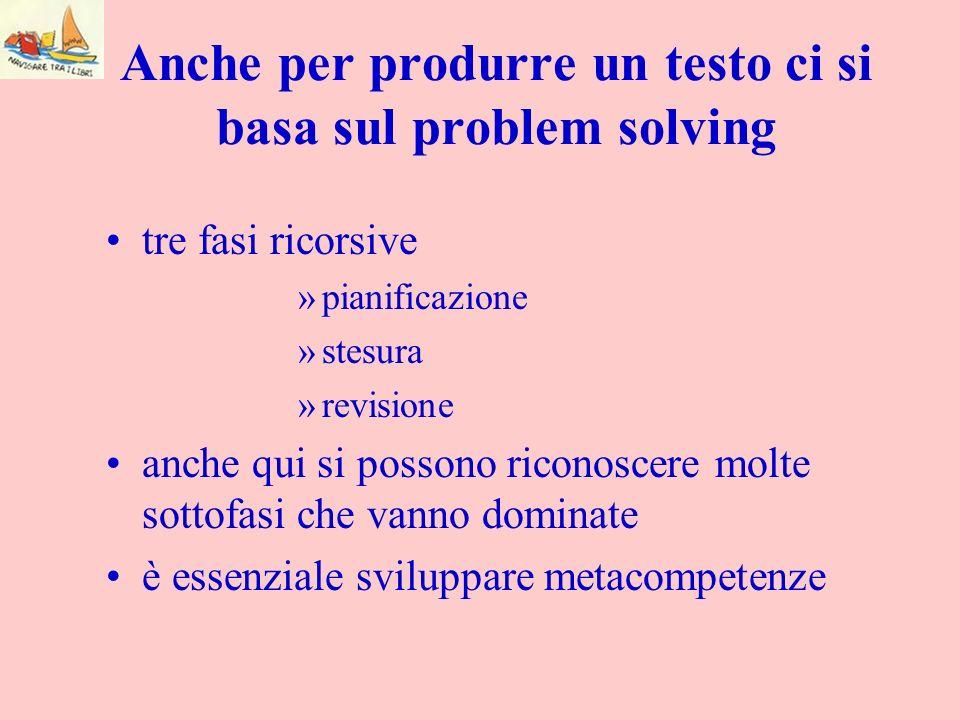 Anche per produrre un testo ci si basa sul problem solving tre fasi ricorsive »pianificazione »stesura »revisione anche qui si possono riconoscere mol
