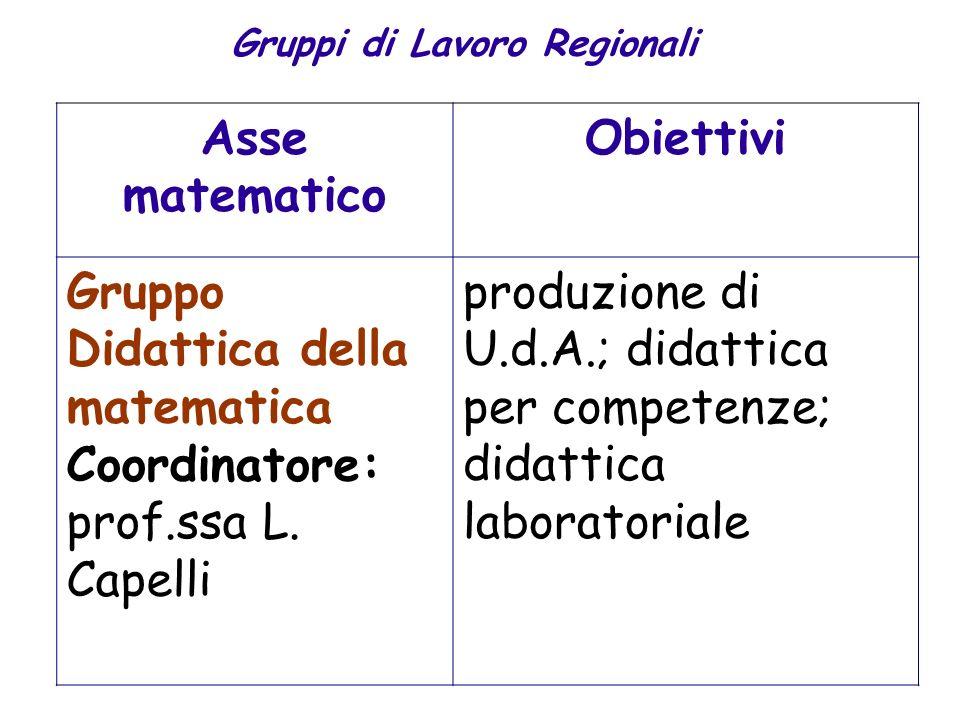 Gruppi di Lavoro Regionali Asse matematico Obiettivi Gruppo Didattica della matematica Coordinatore: prof.ssa L. Capelli produzione di U.d.A.; didatti