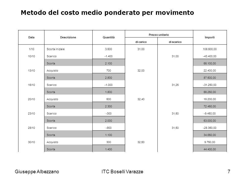 Giuseppe AlbezzanoITC Boselli Varazze7 Metodo del costo medio ponderato per movimento DataDescrizioneQuantità Prezzo unitario Importi di caricodi scar