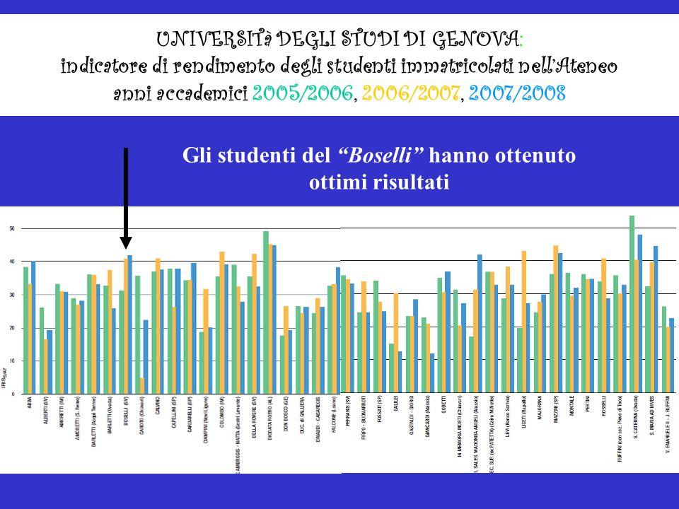 UNIVERSITà DEGLI STUDI DI GENOVA: indicatore di rendimento degli studenti immatricolati nellAteneo anni accademici 2005/2006, 2006/2007, 2007/2008 Gli studenti del Boselli hanno ottenuto ottimi risultati