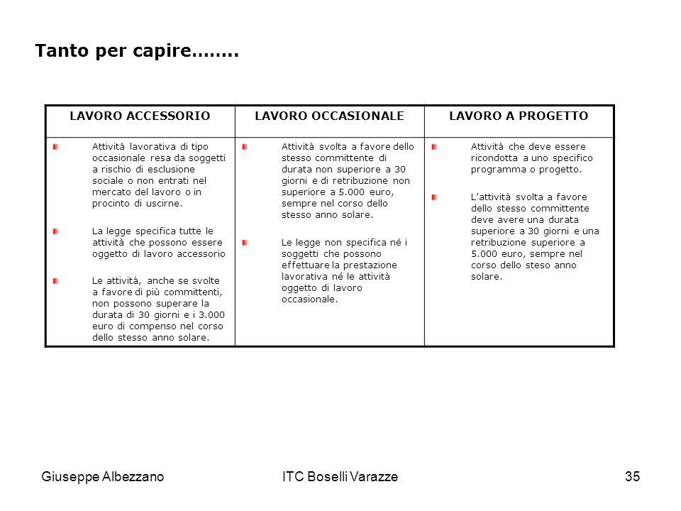 Giuseppe AlbezzanoITC Boselli Varazze35 Tanto per capire…….. LAVORO ACCESSORIOLAVORO OCCASIONALELAVORO A PROGETTO Attività lavorativa di tipo occasion