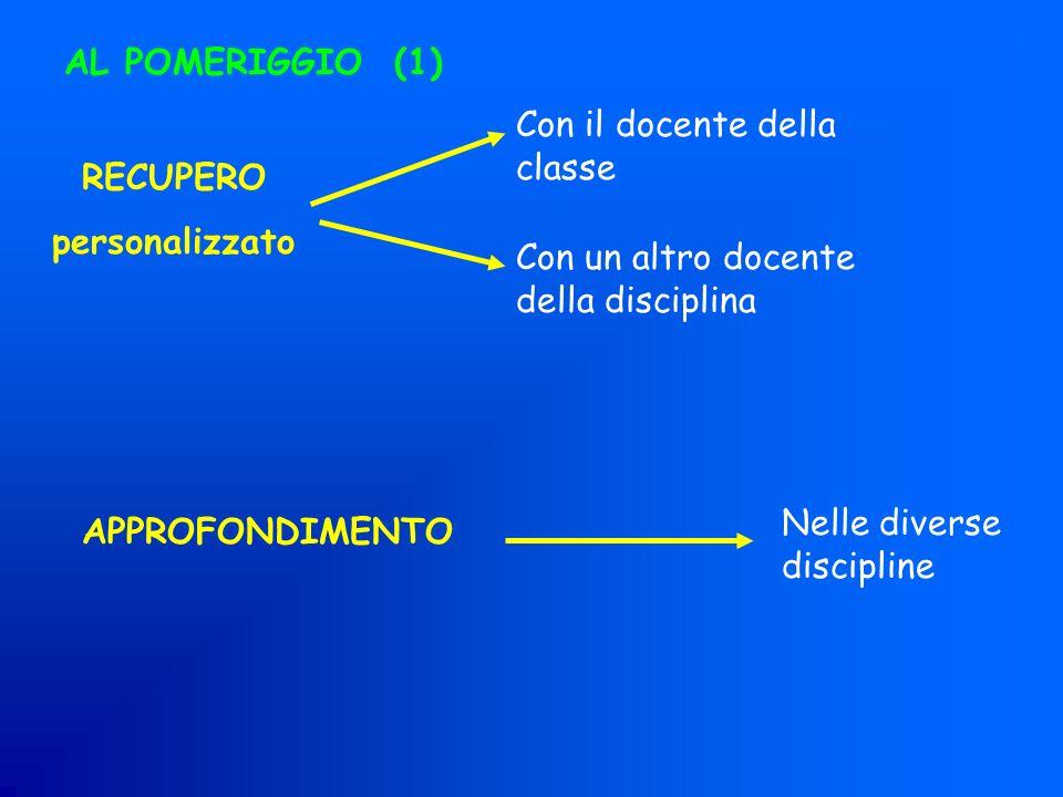AL POMERIGGIO (1) RECUPERO personalizzato APPROFONDIMENTO Con il docente della classe Con un altro docente della disciplina Nelle diverse discipline