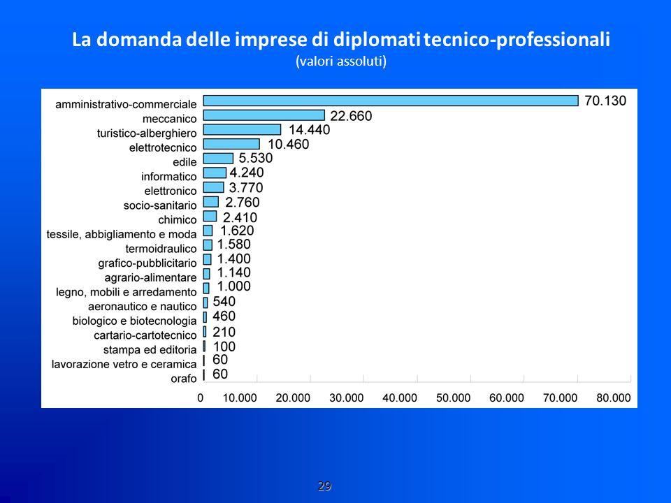 La domanda delle imprese di diplomati tecnico-professionali (valori assoluti) 29
