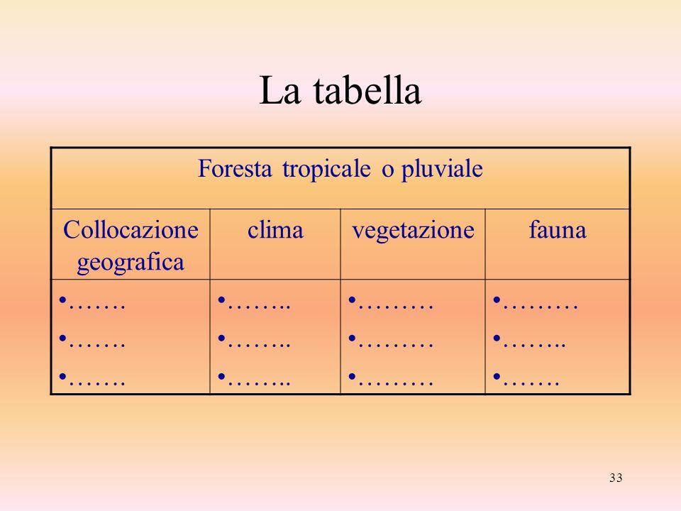 33 La tabella Foresta tropicale o pluviale Collocazione geografica climavegetazionefauna ……. …….. ……… …….. …….