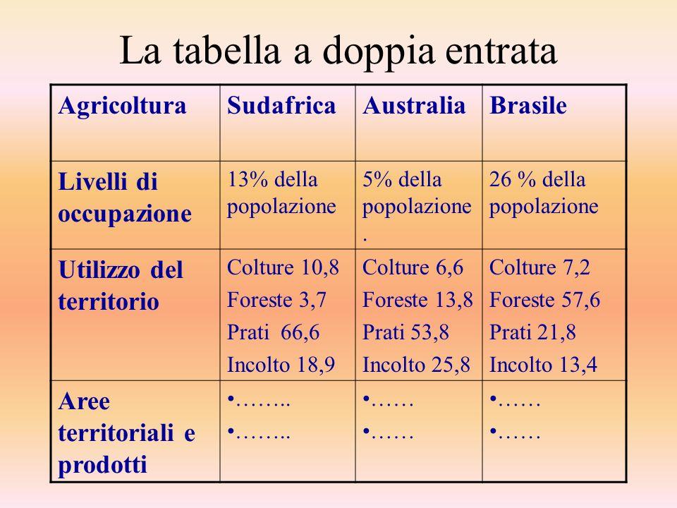 La tabella a doppia entrata AgricolturaSudafricaAustraliaBrasile Livelli di occupazione 13% della popolazione 5% della popolazione. 26 % della popolaz