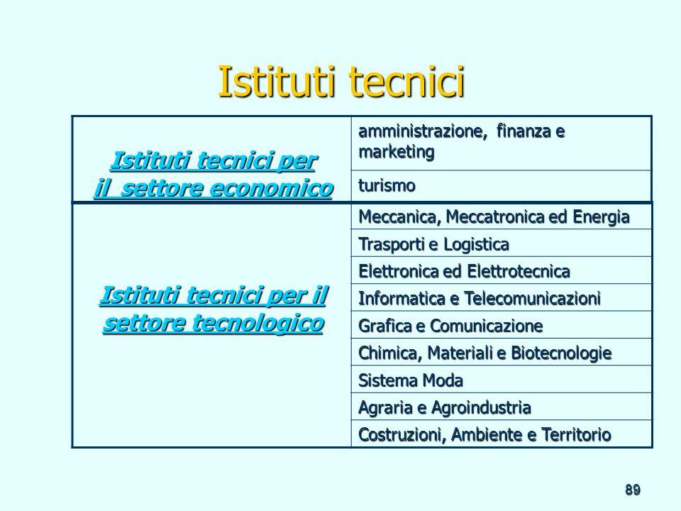 89 Istituti tecnici Istituti tecnici per il settore economico Istituti tecnici per il settore economico amministrazione, finanza e marketing turismo I