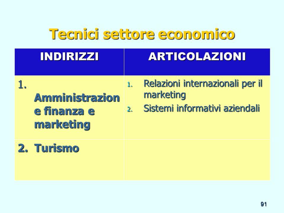 91 Tecnici settore economico INDIRIZZIARTICOLAZIONI 1. Amministrazion e finanza e marketing 1. Relazioni internazionali per il marketing 2. Sistemi in