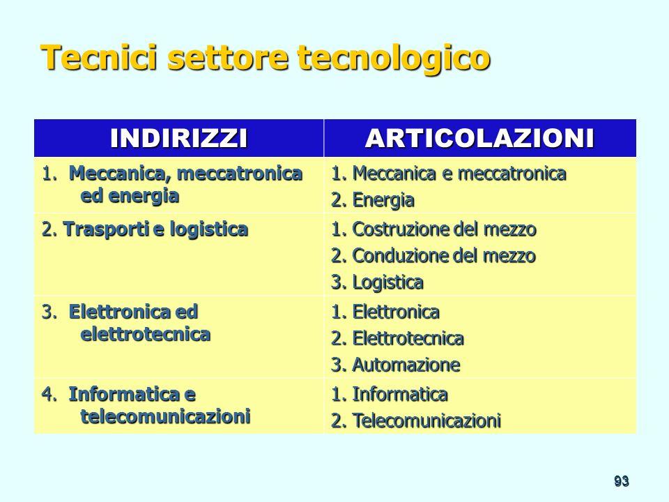 93 Tecnici settore tecnologico INDIRIZZIARTICOLAZIONI 1. Meccanica, meccatronica ed energia 1. Meccanica e meccatronica 2. Energia 2. Trasporti e logi
