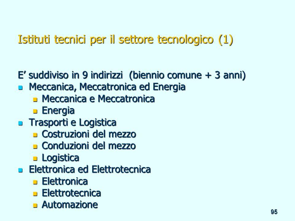 95 Istituti tecnici per il settore tecnologico (1) E suddiviso in 9 indirizzi (biennio comune + 3 anni) Meccanica, Meccatronica ed Energia Meccanica,