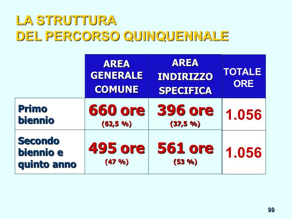 99 AREA GENERALE COMUNEAREAINDIRIZZOSPECIFICA Primo biennio 660 ore (62,5 %) 396 ore (37,5 %) Secondo biennio e quinto anno 495 ore (47 %) 561 ore (53