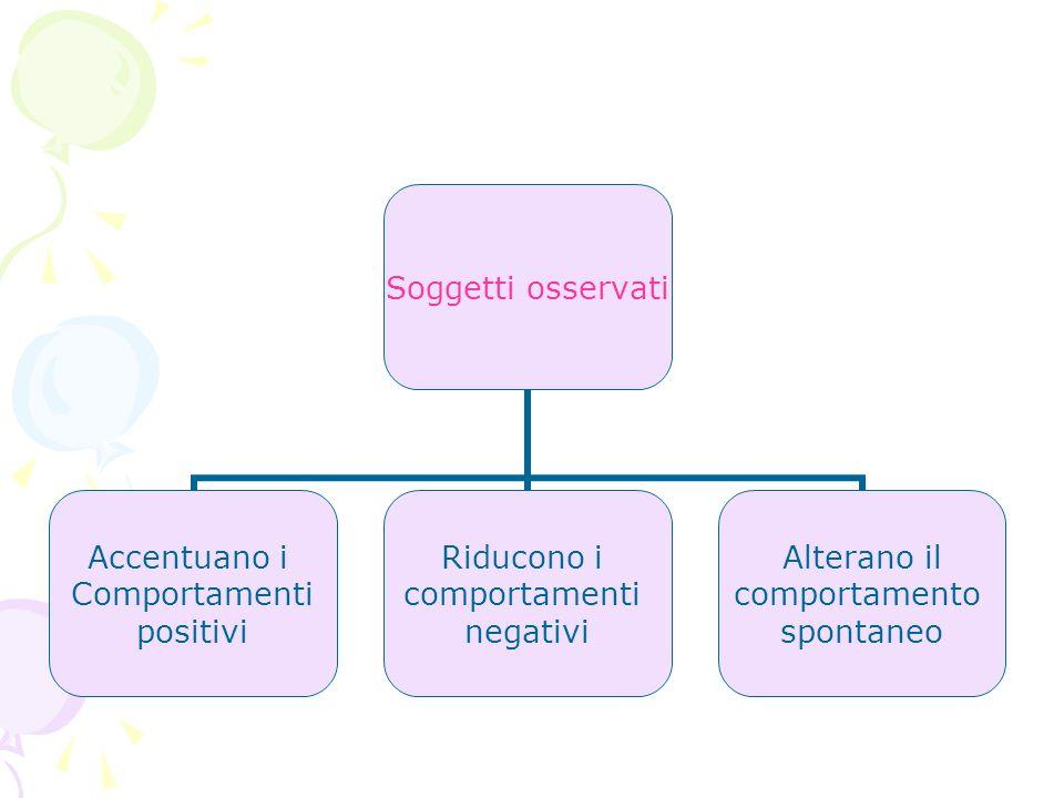 Soggetti osservati Accentuano i Comportamenti positivi Riducono i comportamenti negativi Alterano il comportamento spontaneo