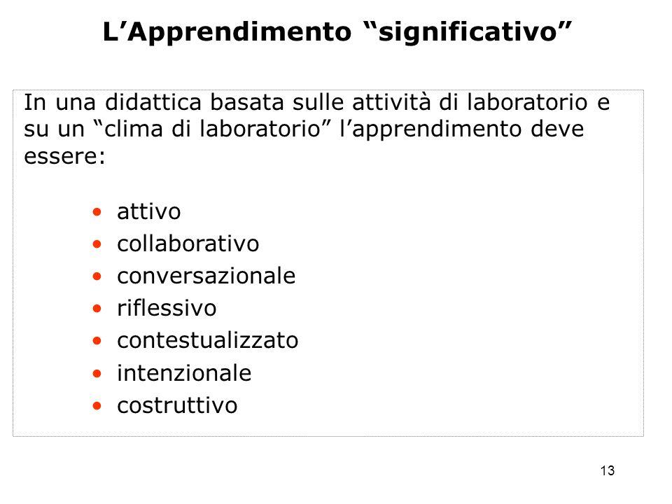 13 LApprendimento significativo In una didattica basata sulle attività di laboratorio e su un clima di laboratorio lapprendimento deve essere: attivo collaborativo conversazionale riflessivo contestualizzato intenzionale costruttivo