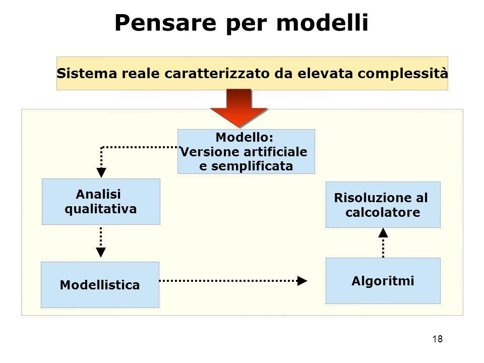 18 Sistema reale caratterizzato da elevata complessità Modello: Versione artificiale e semplificata Analisi qualitativa Algoritmi Modellistica Risoluzione al calcolatore Pensare per modelli