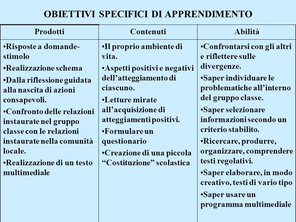 OBIETTIVI SPECIFICI DI APPRENDIMENTO ProdottiContenutiAbilità Risposte a domande- stimolo Realizzazione schema Dalla riflessione guidata alla nascita
