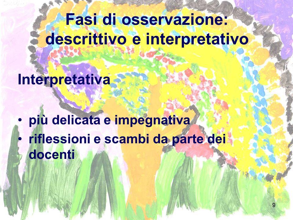 9 Fasi di osservazione: descrittivo e interpretativo Interpretativa più delicata e impegnativa riflessioni e scambi da parte dei docenti