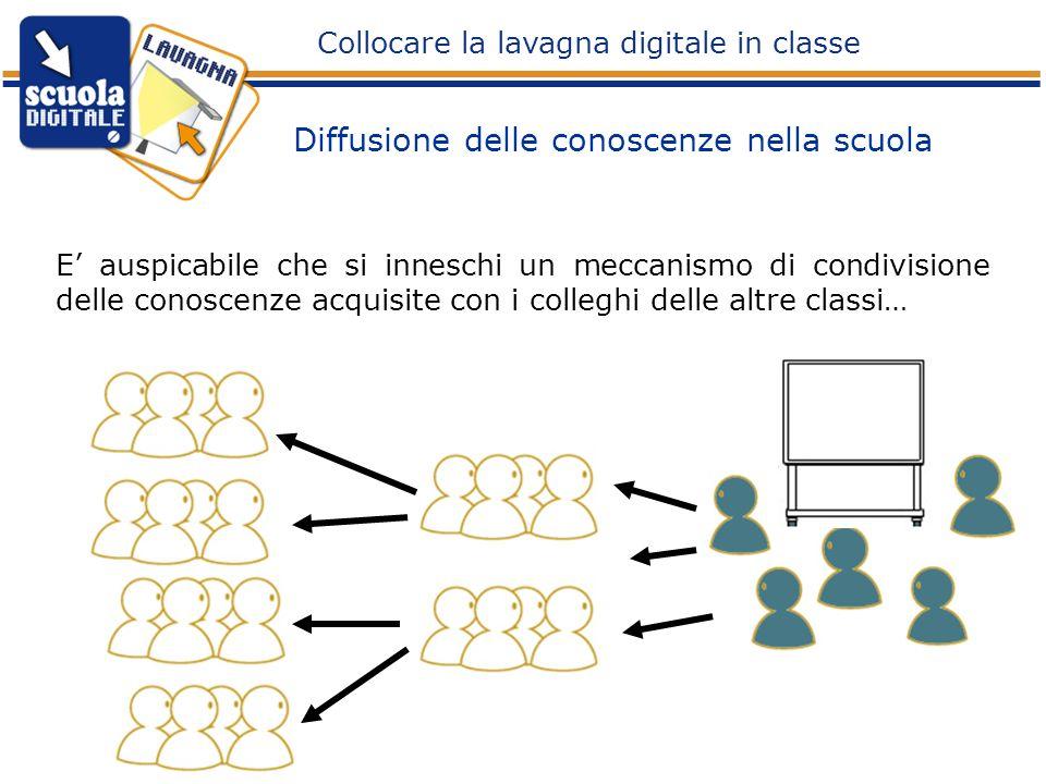 E auspicabile che si inneschi un meccanismo di condivisione delle conoscenze acquisite con i colleghi delle altre classi… Diffusione delle conoscenze
