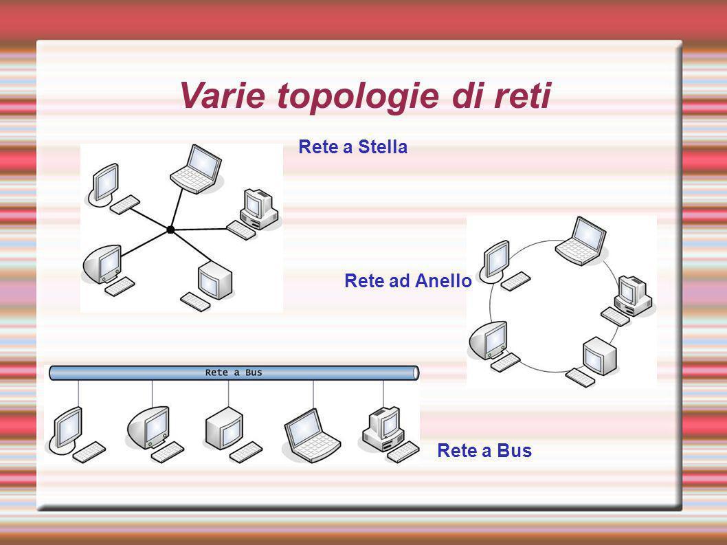 Varie topologie di reti Rete a Stella Rete ad Anello Rete a Bus