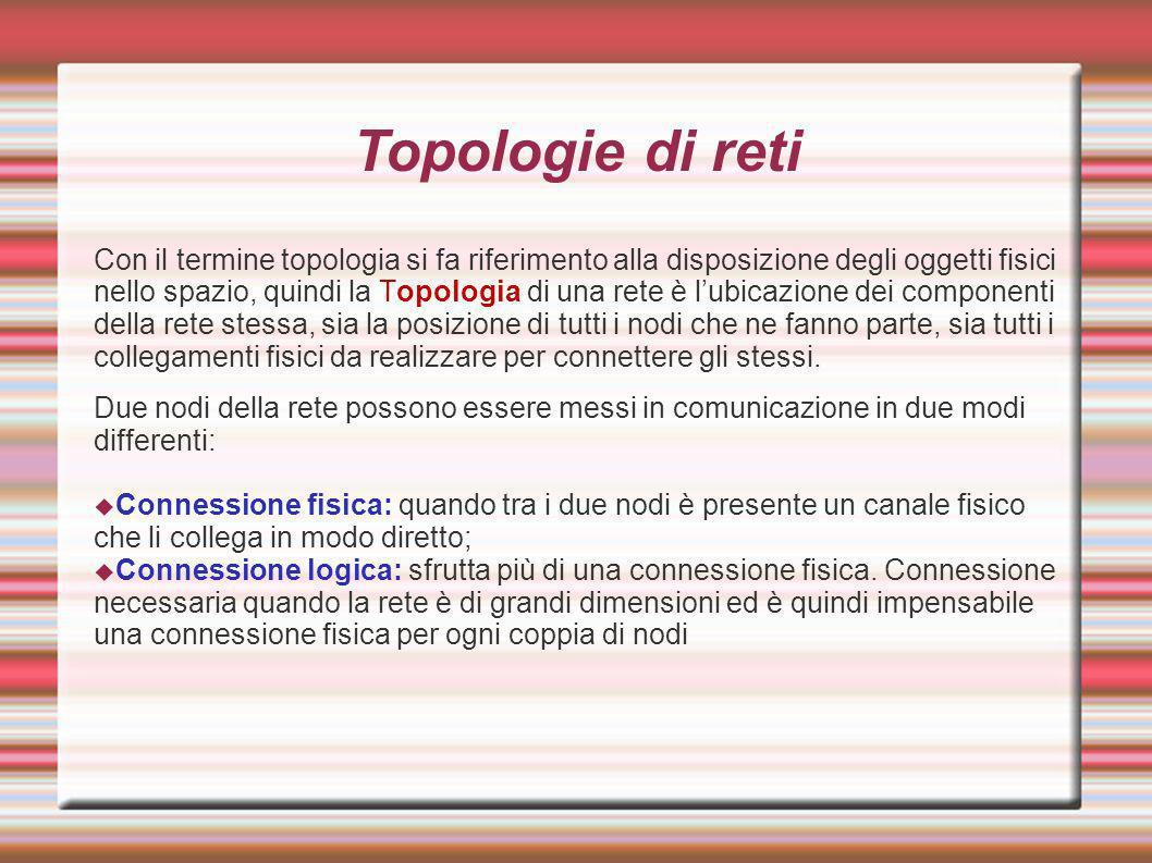 Topologie di reti Con il termine topologia si fa riferimento alla disposizione degli oggetti fisici nello spazio, quindi la Topologia di una rete è lu