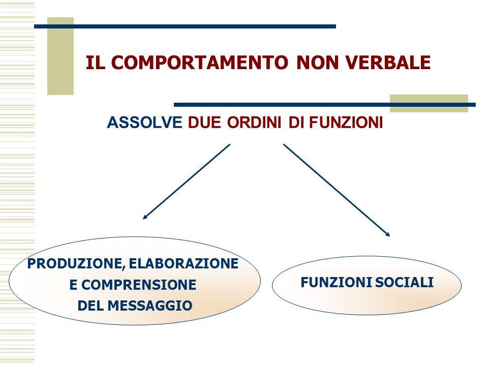 IL COMPORTAMENTO NON VERBALE ASSOLVE DUE ORDINI DI FUNZIONI PRODUZIONE, ELABORAZIONE E COMPRENSIONE DEL MESSAGGIO FUNZIONI SOCIALI