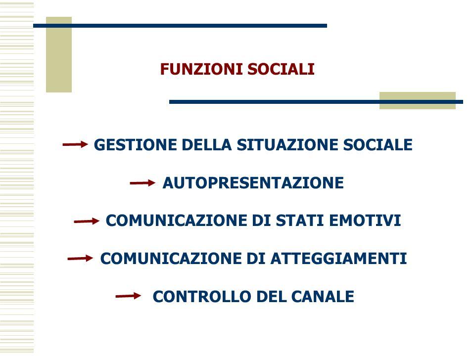 FUNZIONI SOCIALI GESTIONE DELLA SITUAZIONE SOCIALE AUTOPRESENTAZIONE COMUNICAZIONE DI STATI EMOTIVI COMUNICAZIONE DI ATTEGGIAMENTI CONTROLLO DEL CANAL