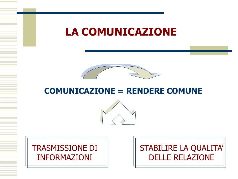 GLI ASSIOMI DELLA COMUNICAZIONE le caratteristiche del funzionamento della comunicazione umana RAPPRESENTANO dunque LE PROPRIETÀ FONDAMENTALI DELLA COMUNICAZIONE UMANA E SPIEGANO … gli errori che portano al fallimento della comunicazione