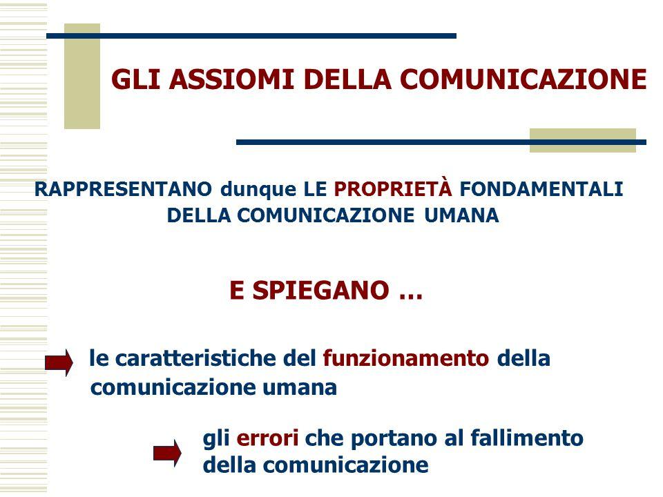 GLI ASSIOMI DELLA COMUNICAZIONE le caratteristiche del funzionamento della comunicazione umana RAPPRESENTANO dunque LE PROPRIETÀ FONDAMENTALI DELLA CO