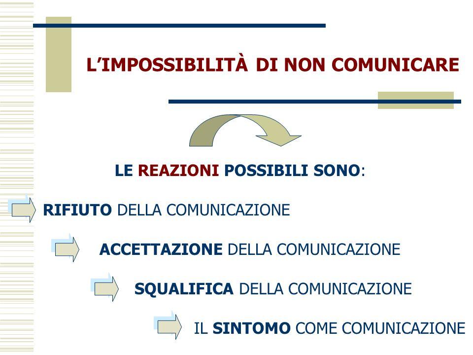 LE REAZIONI POSSIBILI SONO: RIFIUTO DELLA COMUNICAZIONE SQUALIFICA DELLA COMUNICAZIONE ACCETTAZIONE DELLA COMUNICAZIONE IL SINTOMO COME COMUNICAZIONE